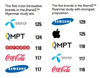 Telcos Dominate Millward Brown's First Study Of The Most