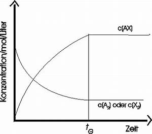 Konzentration Berechnen Chemie : chemisches gleichgewicht zeitgesetz allgemeine chemie chemieonline forum ~ Themetempest.com Abrechnung