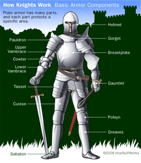 armor si鑒e social armor and weapons howstuffworks
