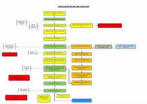 Land Acquisition Flow Chart