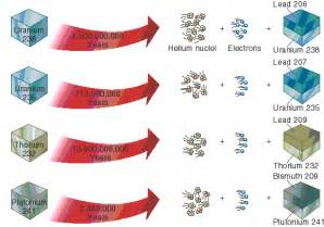 Does relative dating involves radioactive isotopes