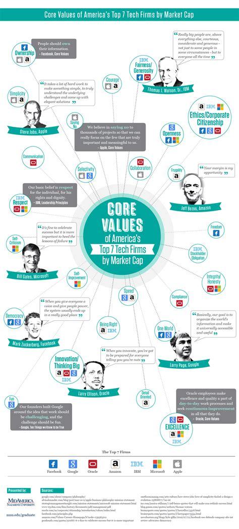 core values  successful tech companies infographic