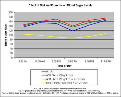 normal blood sugar  bedtime igf diabetes type