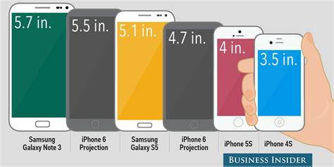 how many inches is the iphone 5 am i for wanting a 4 inch iphone 6 business insider