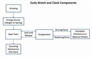 Watch And Clock Movements