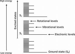 File Molecular Energy Levels En Svg