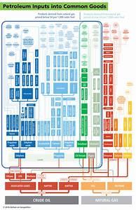 Petroleum Inputs Into Common Goods
