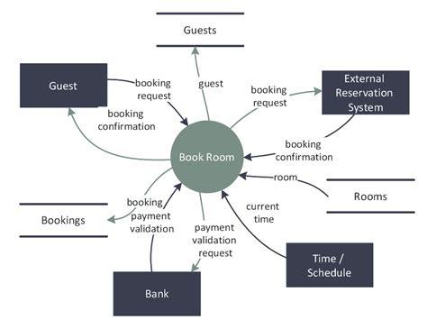 data flow diagram symbols dfd library