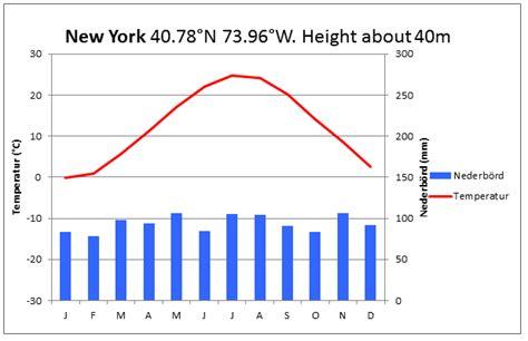 Us New York Diagram by Klimatdiagram W 246 Rldclimate