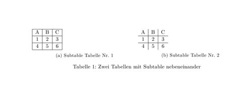 latex package subcaption