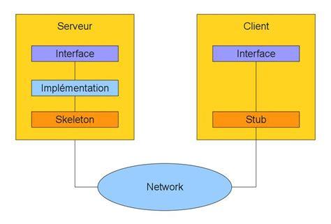 Java remote method invocation images