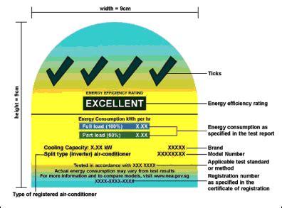 environmental protection  management energy conservation amendment regulations