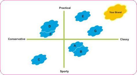 Perceptual Mapping - Outsource2india