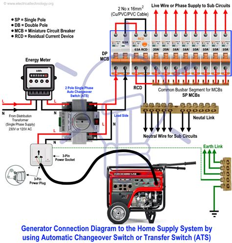 How Connect Portable Generator The Home Supply