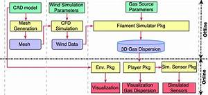 Block Diagram Of The Presented Gas Dispersion Simulator