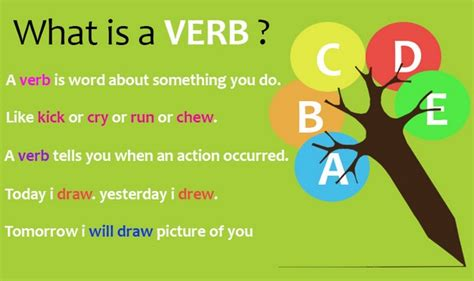 Verb Scow Meaning by Verb Tense Chart Exles Tutorvista
