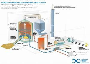 Biomass Boiler Brings Environmentally Friendly Heat To Ui