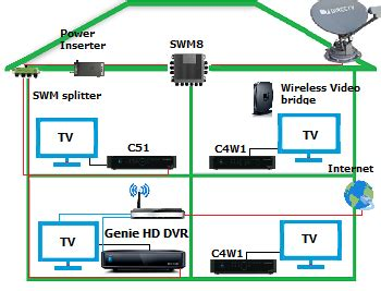 Direct Tv To Hdmi Wiring Diagram by Steps To Connect The Directv Genie Hd Dvr To The Tv