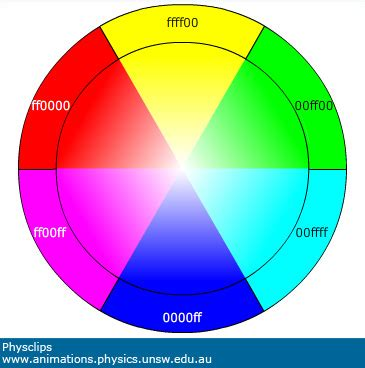 color wheel light color mixing and colour vision physclips light