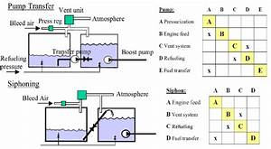 Design Principles Of Fuel Transfer By Pump And Siphon