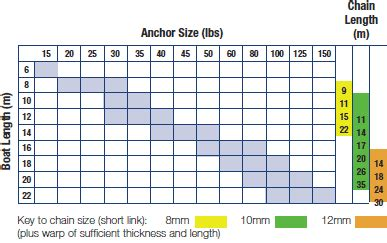 Boat Anchor Weight Chart by Danforth Anchor Size Chart Anchoring Mooring Boatus