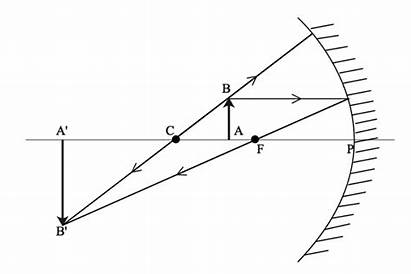 Ray Diagram Draw Concave Mirror Curvature Class
