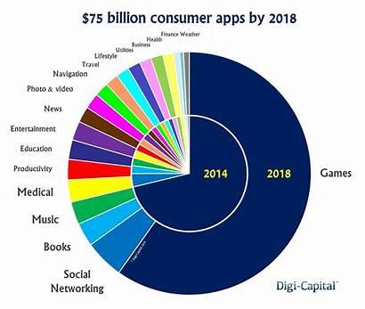 Apps Mobile Capital Revenue Market Consumer App