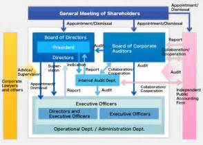 Corporate Governance Framework
