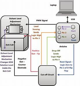 System Block Diagram  Complete System Setup Is Modularized