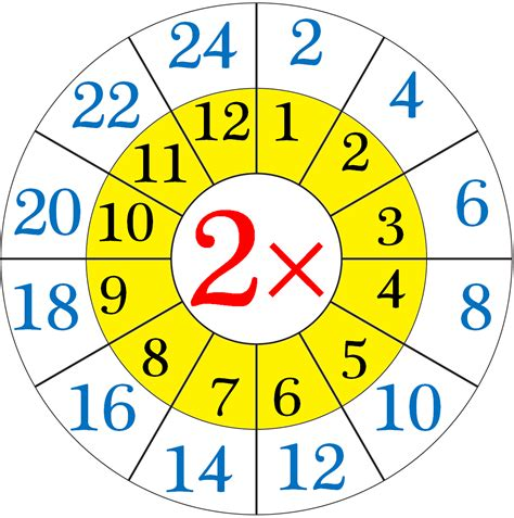 Multiplication Table Of 2 Repeated Addition By 2'sread