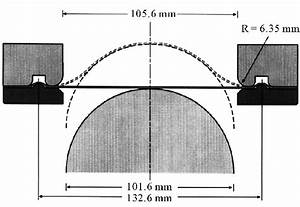 A Schematic Of Nakazima Out
