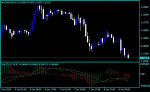 Forex Bitcoin Macd Chart Indicator Top Accuracy Free