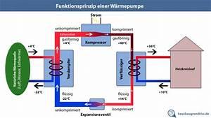 Vergleich Luftwärmepumpe Gastherme : w rmepumpen erkl rung und vergleich haus grundriss ~ Articles-book.com Haus und Dekorationen