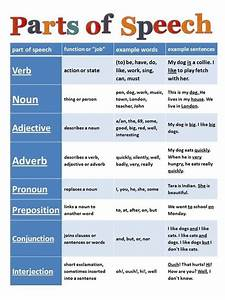 Grammar Chart  In 5th Grade  I Was Required To Memorize