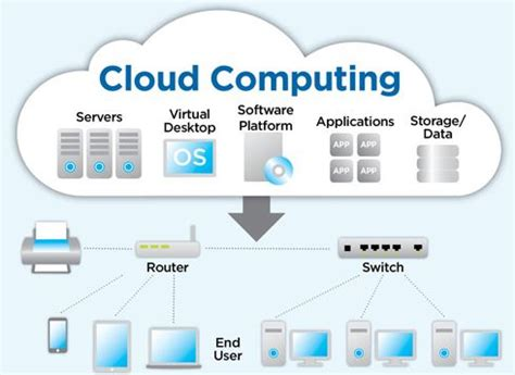Sap Cloud Computingoutstanding Features,advantage And. Master Degree In Education Jobs. Accept Credit Cards Mobile Base Camp Software. Nissan Dealership Virginia Awesome Web Design. Russian Translation Services. Cloud Identity And Access Management. King Arthur Baking Classes 99 Dollar Cruises. Internet Speed Optimizer Home Safety Products. Jeep Dealership Chicago Il Storm Tite Windows