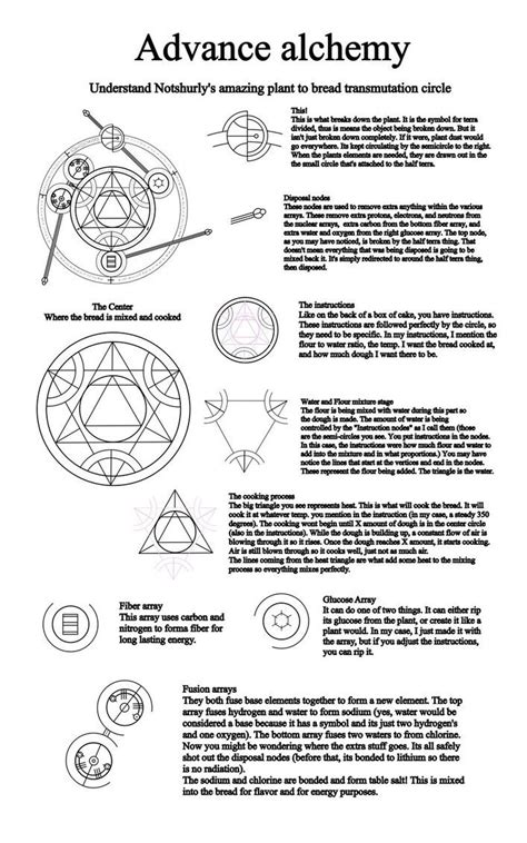 Another part of the alchemy lessons I am giving on deviant art. This shows you all the beautiful