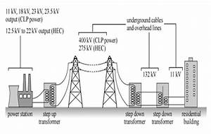Power Transmission Systems At Medium And Low Voltage