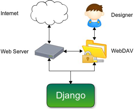 Django Create Custom Template Tags by Django Template Tags Cyberuse