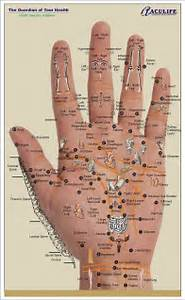 Palm Reading Right Hand Chart Hand reflexology is a natural