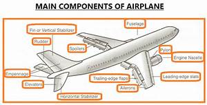Main Components Of Airplane