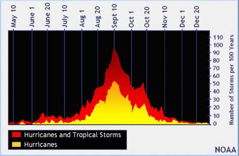 graph peak hurricane season