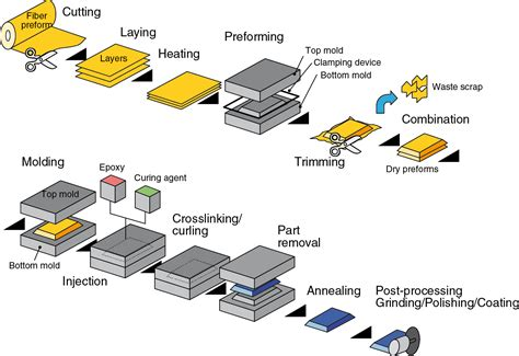 optimizing rtm process  pressure sensors plastix world
