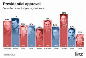 Trump's First-Year Approval Level Is a Historic Low ...