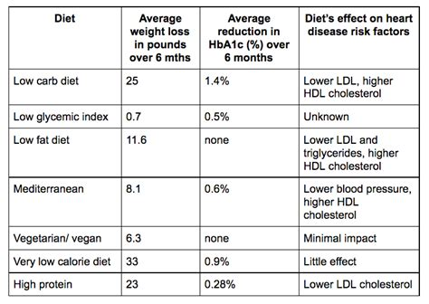 research  type  diabetes prediabetes