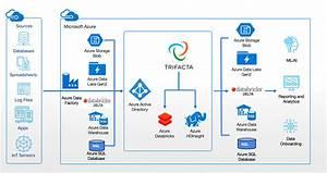 What U2019s New For Trifacta On Microsoft Azure
