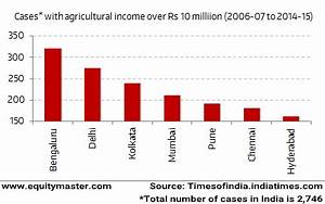 Metal Nifty Chart Agricultural Income A Channel For Money Laundering