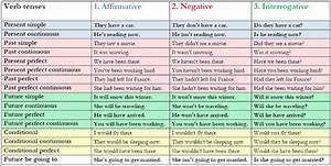 Grammar - ------ Gce Study Buddy