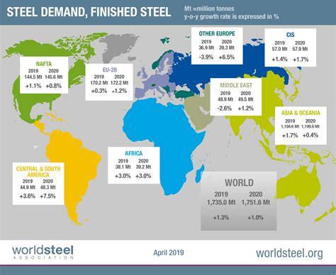 worldsteel short range outlook april  worldsteel