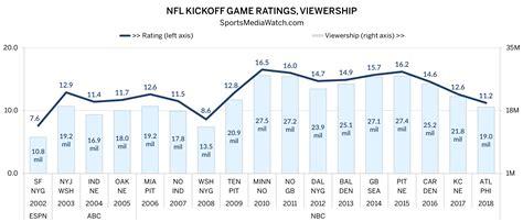 nfl kickoff ratings hit ten year  sports media