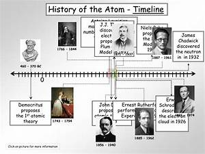 Ppt - History Of The Atom Powerpoint Presentation
